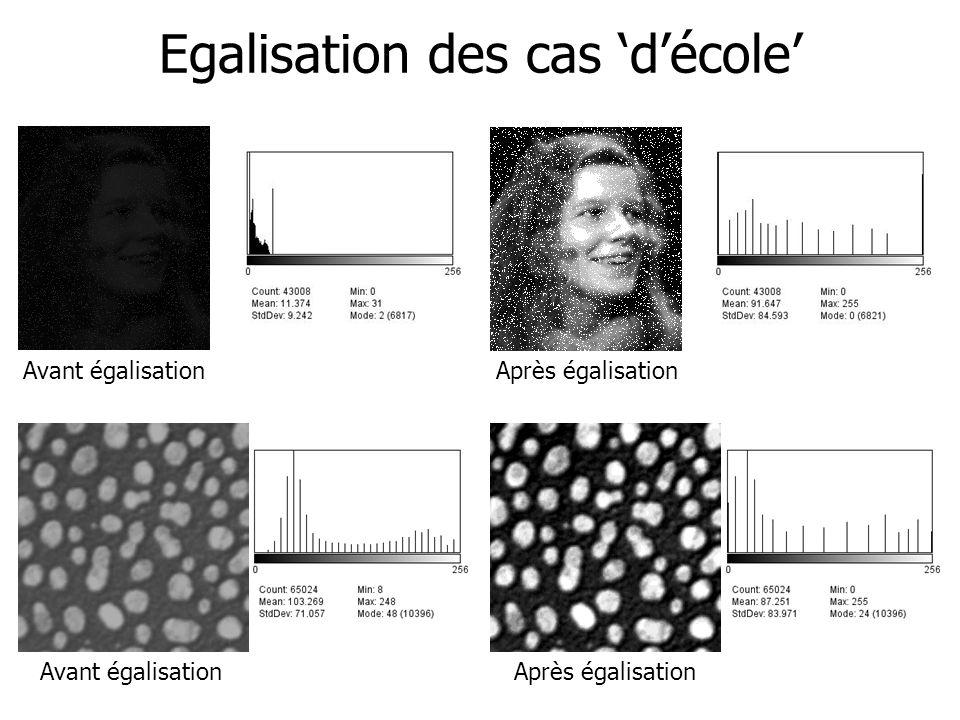 Egalisation : autre exemple Pas de réelle sensibilité visuelle à lhistogramme Avant égalisation Après égalisation