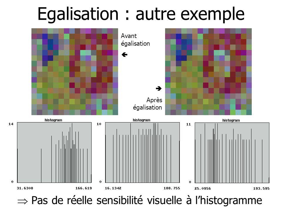Egalisation : exercices Soit une image ayant pour histogramme Calculer sa fonction dégalisation Soit une image ayant pour histogramme Calculer sa fonction dégalisation -A +A 0 +B +2B -A +A 0 +B