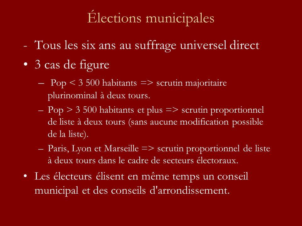 Élections municipales -Tous les six ans au suffrage universel direct 3 cas de figure – Pop scrutin majoritaire plurinominal à deux tours. –Pop > 3 500