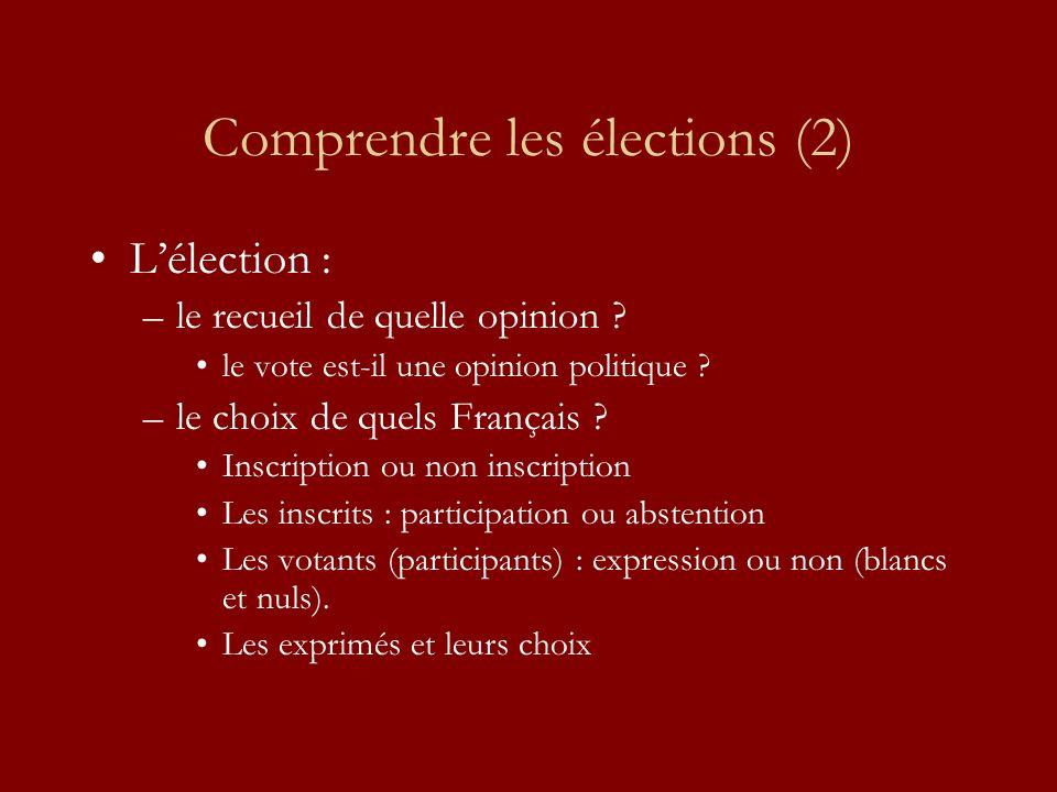 Comprendre les élections (2) Lélection : –le recueil de quelle opinion ? le vote est-il une opinion politique ? –le choix de quels Français ? Inscript