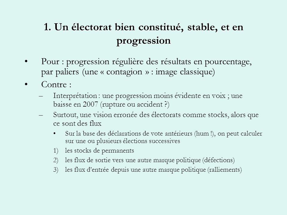 1. Un électorat bien constitué, stable, et en progression Pour : progression régulière des résultats en pourcentage, par paliers (une « contagion » :