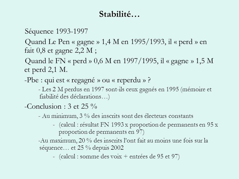 Stabilité… Séquence 1993-1997 Quand Le Pen « gagne » 1,4 M en 1995/1993, il « perd » en fait 0,8 et gagne 2,2 M ; Quand le FN « perd » 0,6 M en 1997/1995, il « gagne » 1,5 M et perd 2,1 M.