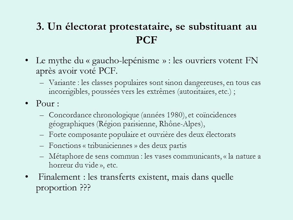 3. Un électorat protestataire, se substituant au PCF Le mythe du « gaucho-lepénisme » : les ouvriers votent FN après avoir voté PCF. –Variante : les c