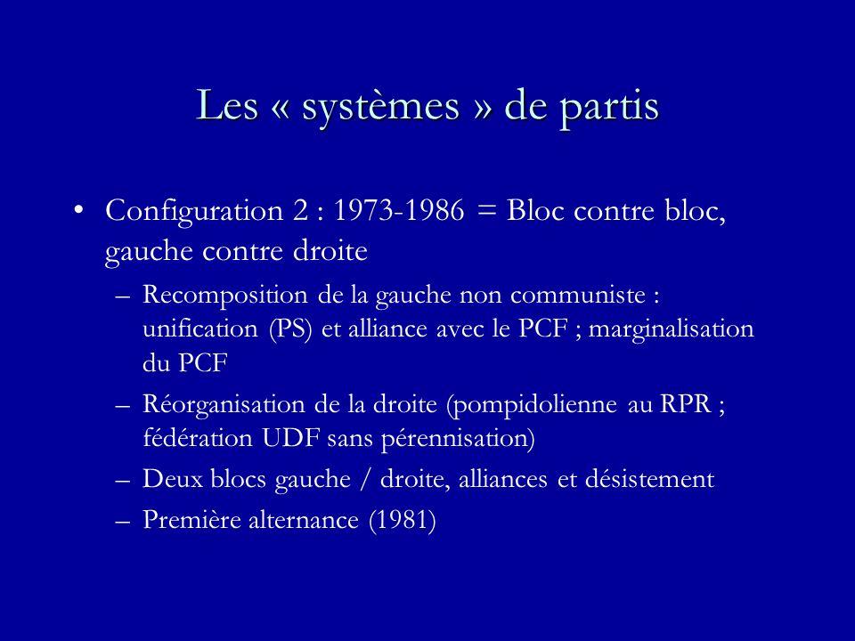 Les « systèmes » de partis Configuration 2 : 1973-1986 = Bloc contre bloc, gauche contre droite –Recomposition de la gauche non communiste : unification (PS) et alliance avec le PCF ; marginalisation du PCF –Réorganisation de la droite (pompidolienne au RPR ; fédération UDF sans pérennisation) –Deux blocs gauche / droite, alliances et désistement –Première alternance (1981)