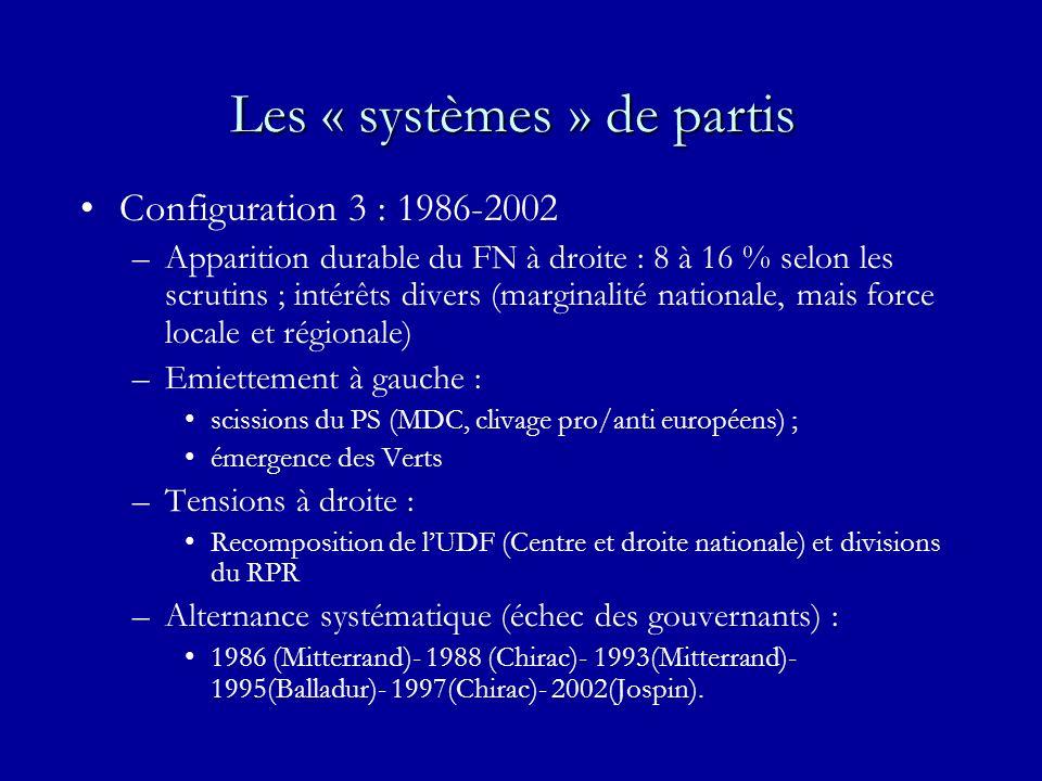 Les « systèmes » de partis Configuration 3 : 1986-2002 –Apparition durable du FN à droite : 8 à 16 % selon les scrutins ; intérêts divers (marginalité nationale, mais force locale et régionale) –Emiettement à gauche : scissions du PS (MDC, clivage pro/anti européens) ; émergence des Verts –Tensions à droite : Recomposition de lUDF (Centre et droite nationale) et divisions du RPR –Alternance systématique (échec des gouvernants) : 1986 (Mitterrand)- 1988 (Chirac)- 1993(Mitterrand)- 1995(Balladur)- 1997(Chirac)- 2002(Jospin).