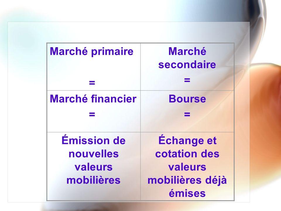 Marché primaire et marché secondaire sont des marchés indissociables car un épargnant nachètera des valeurs lors de leur émission que sil dispose de la possibilité de sen défaire à de bonnes conditions (sans perte) sur le marché secondaire