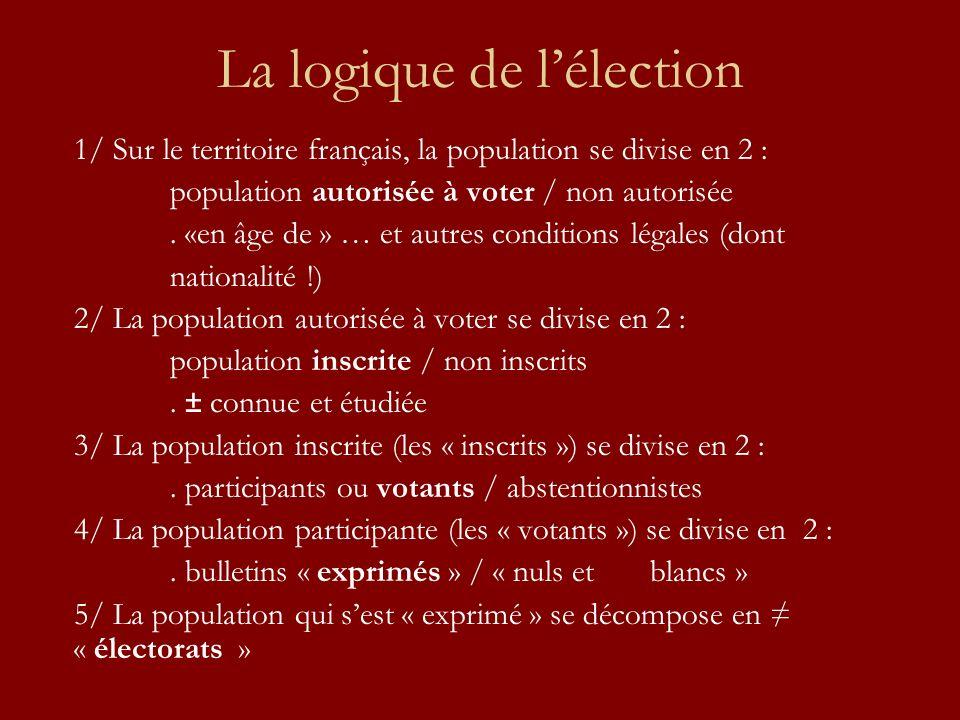 La logique de lélection 1/ Sur le territoire français, la population se divise en 2 : population autorisée à voter / non autorisée.