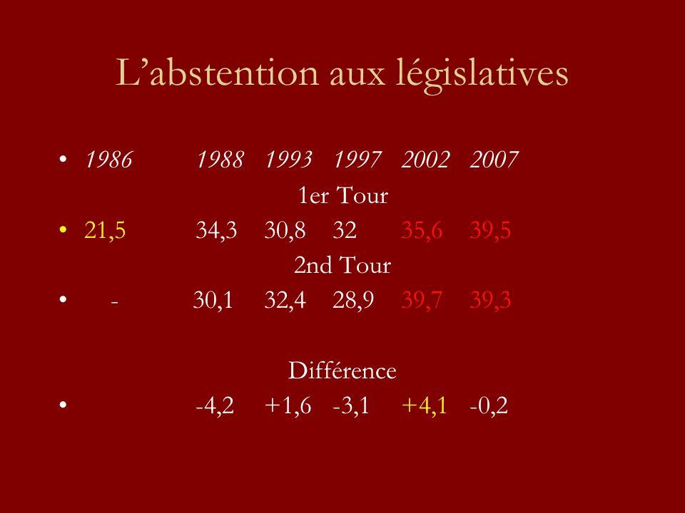 Labstention aux législatives 19861988 1993 1997 2002 2007 1er Tour 21,5 34,3 30,8 32 35,6 39,5 2nd Tour - 30,1 32,4 28,9 39,7 39,3 Différence -4,2+1,6-3,1+4,1-0,2