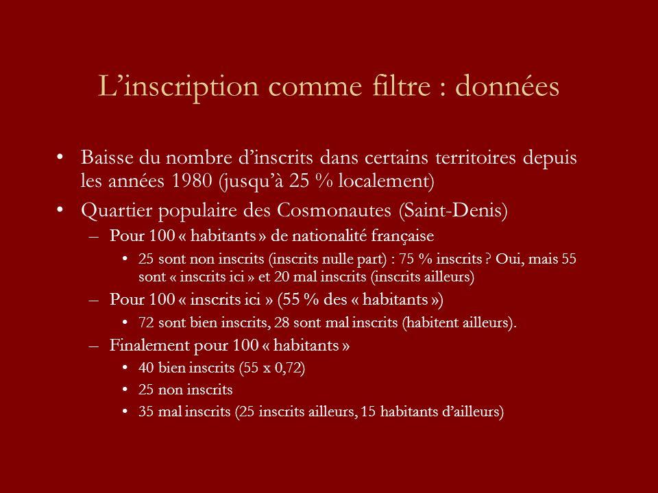 Linscription comme filtre : données Baisse du nombre dinscrits dans certains territoires depuis les années 1980 (jusquà 25 % localement) Quartier populaire des Cosmonautes (Saint-Denis) –Pour 100 « habitants » de nationalité française 25 sont non inscrits (inscrits nulle part) : 75 % inscrits .