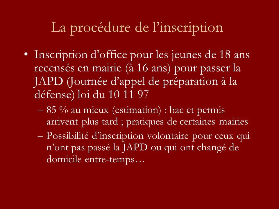 La procédure de linscription Inscription doffice pour les jeunes de 18 ans recensés en mairie (à 16 ans) pour passer la JAPD (Journée dappel de prépar