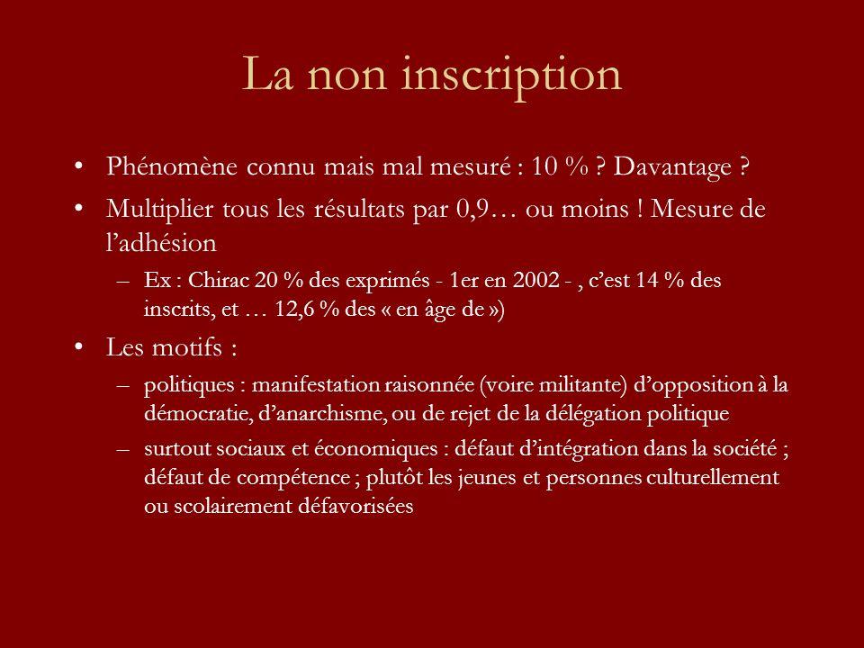 La non inscription Phénomène connu mais mal mesuré : 10 % ? Davantage ? Multiplier tous les résultats par 0,9… ou moins ! Mesure de ladhésion –Ex : Ch