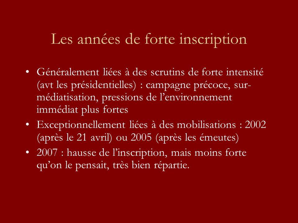 2007 : quelques chiffres Nouveaux inscrits : –Paris : + 109 000 (+22 000/ 2001) ; Lyon : + 64 000 (+30 000/2001) –Dans bcp de communes, les nouveaux inscrits représentent entre 15 et 25 % des inscrits.