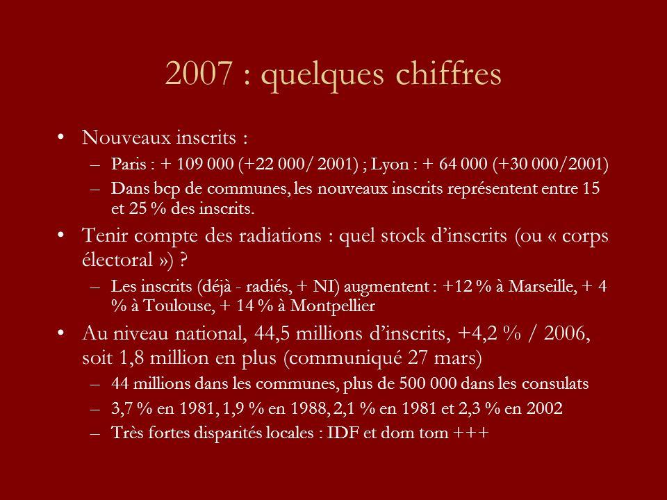 2007 : quelques chiffres Nouveaux inscrits : –Paris : + 109 000 (+22 000/ 2001) ; Lyon : + 64 000 (+30 000/2001) –Dans bcp de communes, les nouveaux i