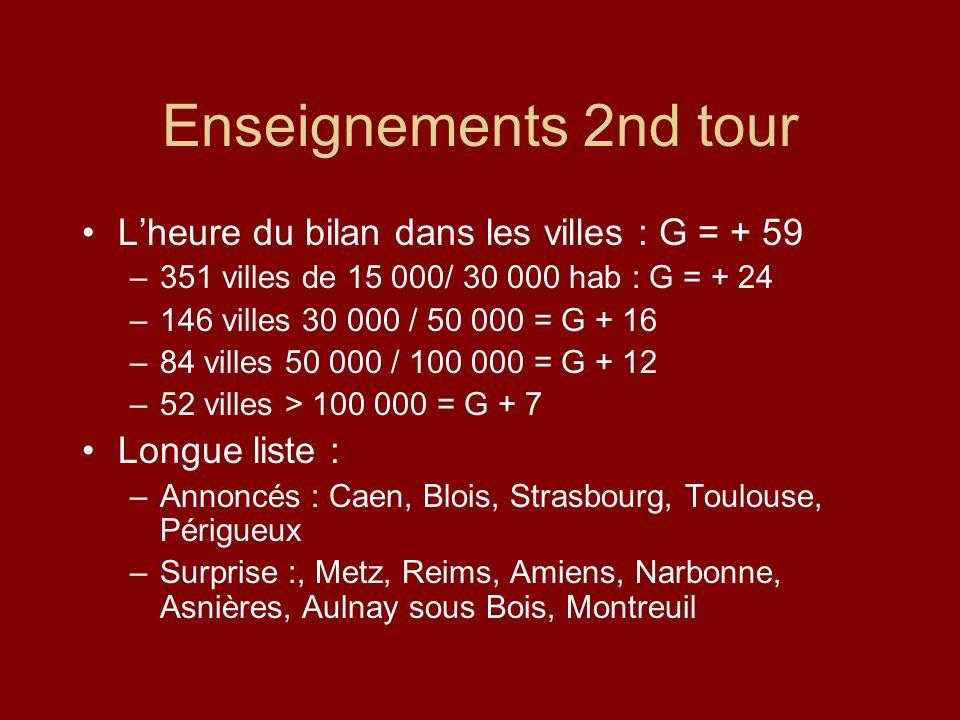 Enseignements 2nd tour Lheure du bilan dans les villes : G = + 59 –351 villes de 15 000/ 30 000 hab : G = + 24 –146 villes 30 000 / 50 000 = G + 16 –84 villes 50 000 / 100 000 = G + 12 –52 villes > 100 000 = G + 7 Longue liste : –Annoncés : Caen, Blois, Strasbourg, Toulouse, Périgueux –Surprise :, Metz, Reims, Amiens, Narbonne, Asnières, Aulnay sous Bois, Montreuil