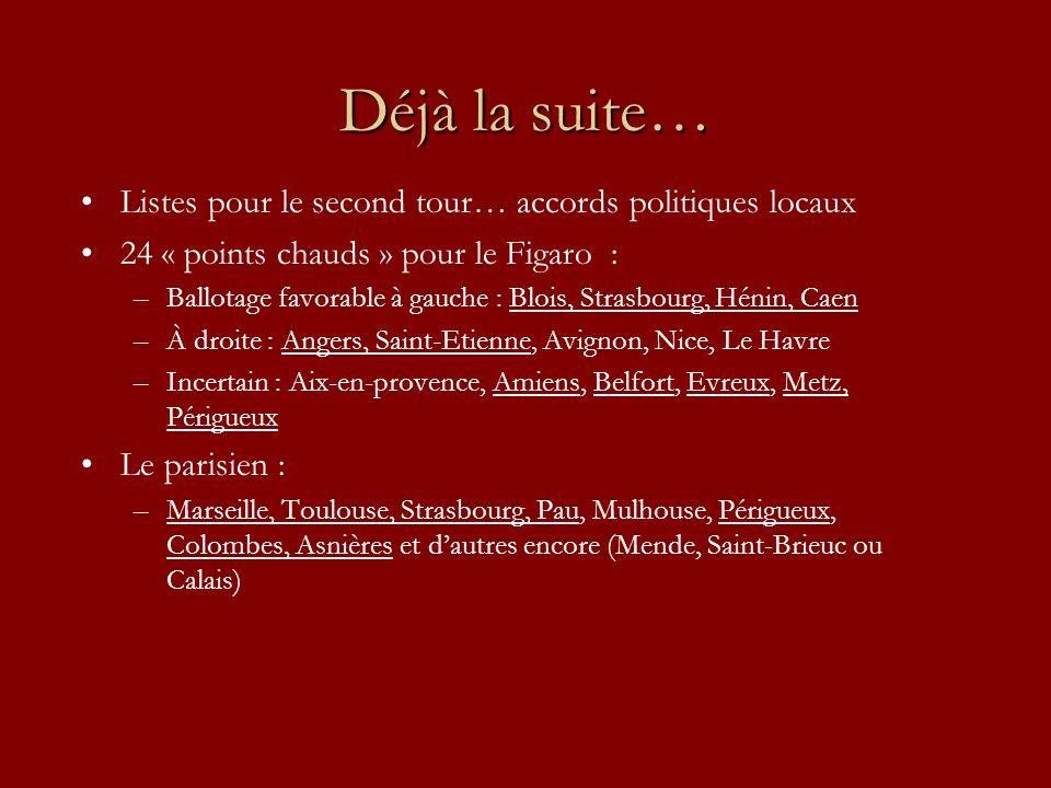 Déjà la suite… Listes pour le second tour… accords politiques locaux 24 « points chauds » pour le Figaro : –Ballotage favorable à gauche : Blois, Strasbourg, Hénin, Caen –À droite : Angers, Saint-Etienne, Avignon, Nice, Le Havre –Incertain : Aix-en-provence, Amiens, Belfort, Evreux, Metz, Périgueux Le parisien : –Marseille, Toulouse, Strasbourg, Pau, Mulhouse, Périgueux, Colombes, Asnières et dautres encore (Mende, Saint-Brieuc ou Calais)