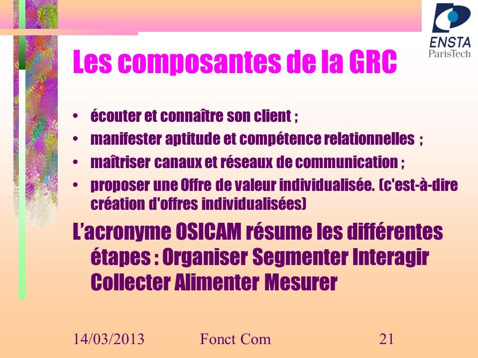 Les composantes de la GRC écouter et connaître son client ; manifester aptitude et compétence relationnelles ; maîtriser canaux et réseaux de communic