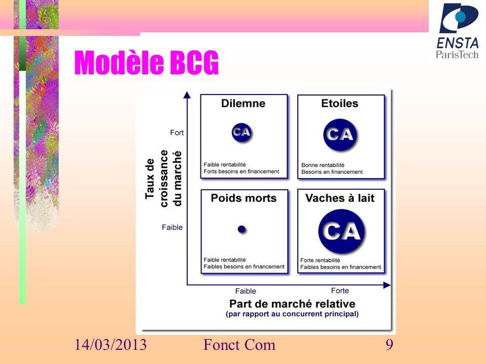 Modèle BCG 14/03/2013Fonct Com9