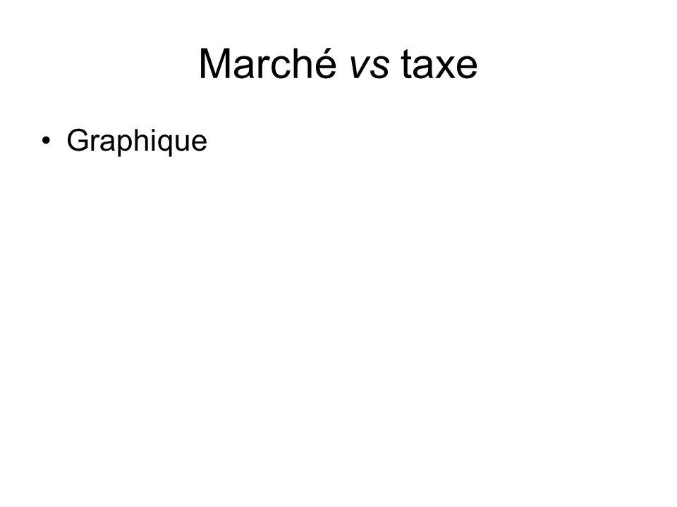 Marché vs taxe Graphique