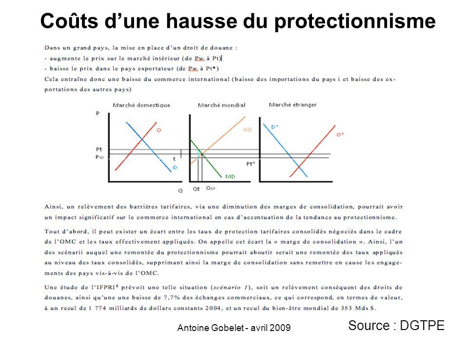 Antoine Gobelet - avril 2009 Coûts dune hausse du protectionnisme Source : DGTPE