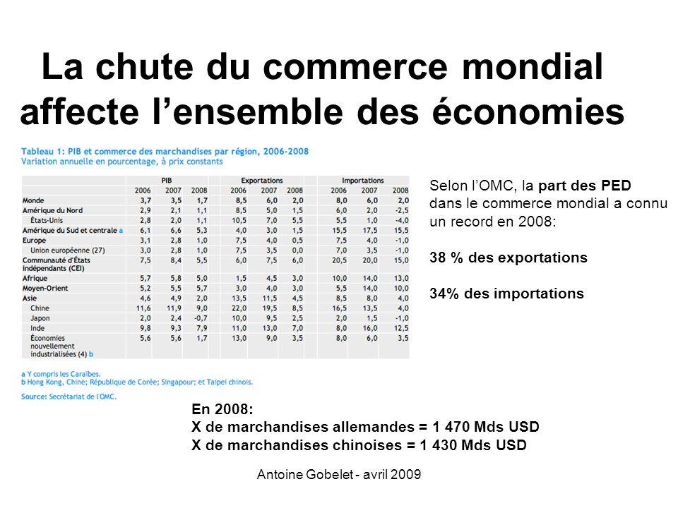 Antoine Gobelet - avril 2009 La chute du commerce mondial affecte lensemble des économies Selon lOMC, la part des PED dans le commerce mondial a connu
