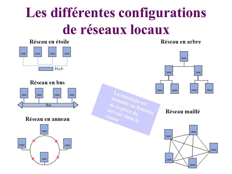 26 Les différentes configurations de réseaux locaux Réseau en bus Réseau en étoile Réseau en anneau Réseau en arbre Réseau maillé La topologie est nommée en fonction de la place du serveur dans le réseau