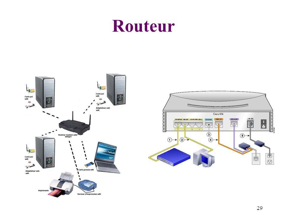 29 Routeur