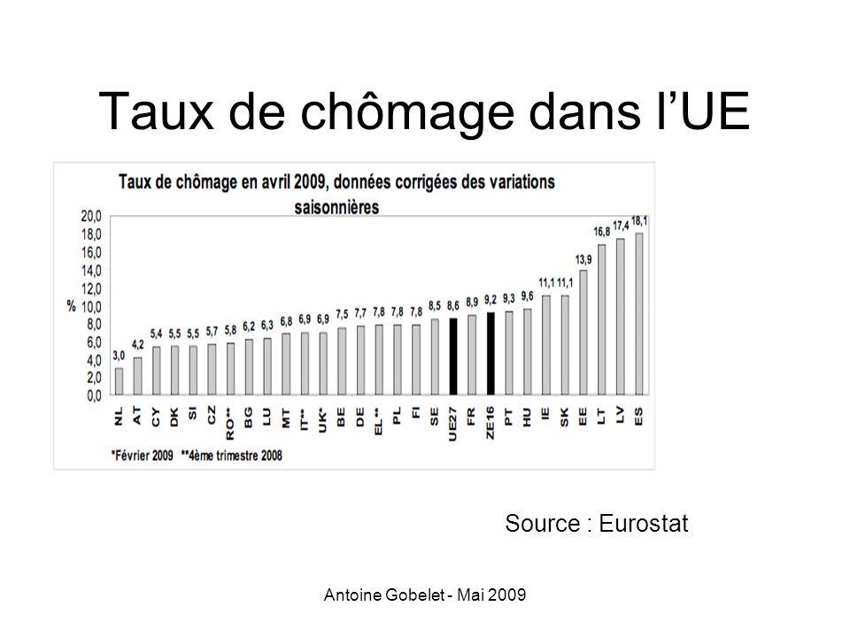 Antoine Gobelet - Mai 2009 Taux de chômage dans lUE Source : Eurostat