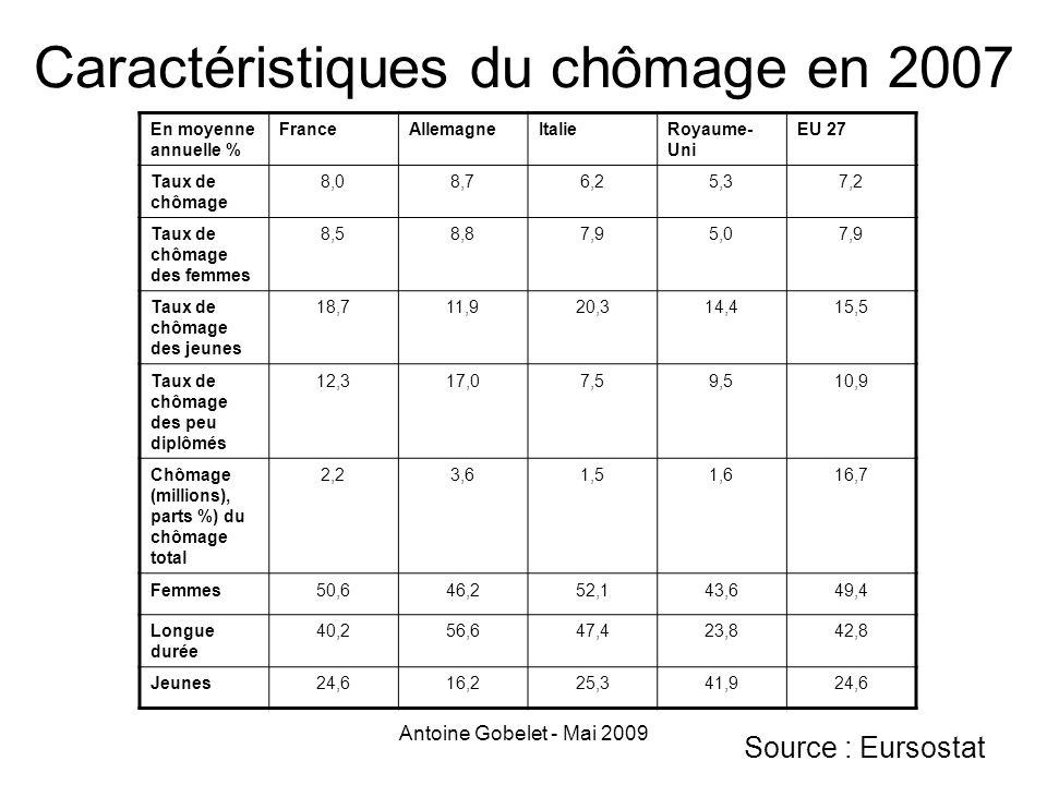 Antoine Gobelet - Mai 2009 Caractéristiques du chômage en 2007 En moyenne annuelle % FranceAllemagneItalieRoyaume- Uni EU 27 Taux de chômage 8,08,76,2