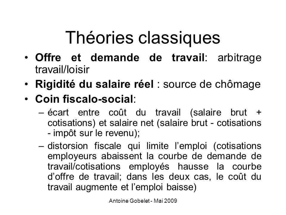 Antoine Gobelet - Mai 2009 Théories classiques Offre et demande de travail: arbitrage travail/loisir Rigidité du salaire réel : source de chômage Coin