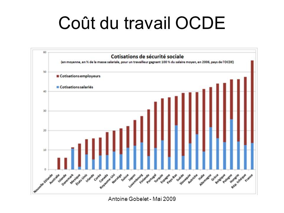 Antoine Gobelet - Mai 2009 Coût du travail OCDE