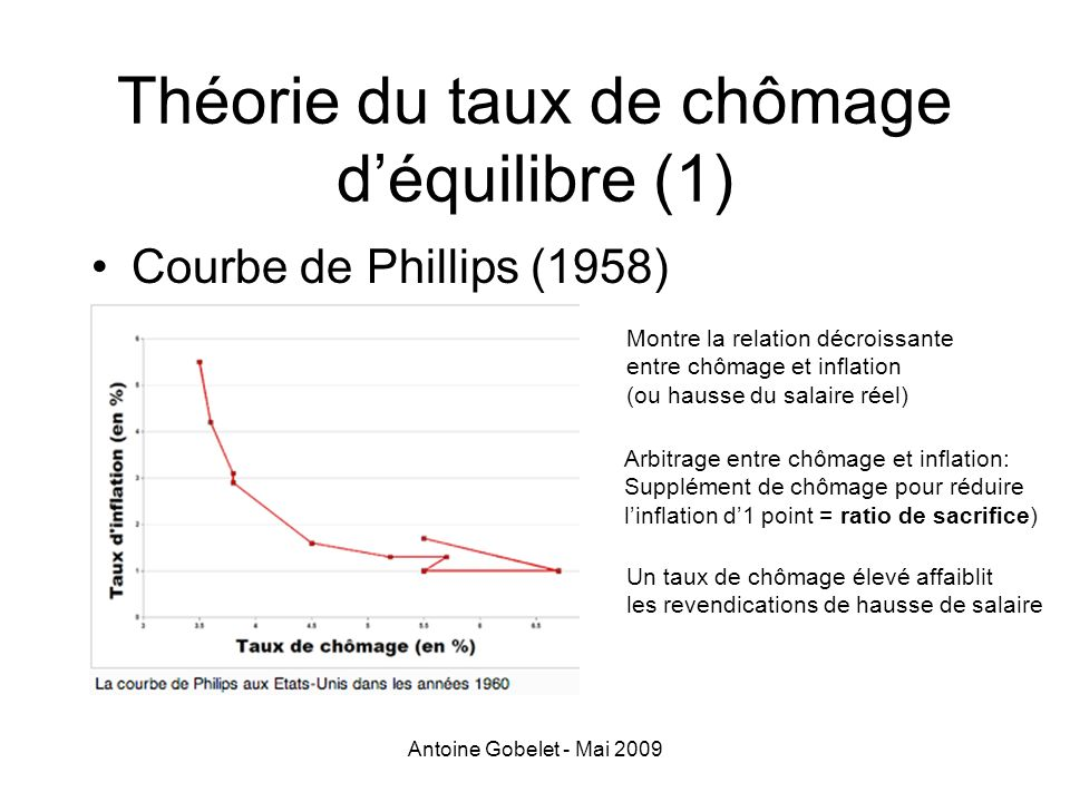 Antoine Gobelet - Mai 2009 Théorie du taux de chômage déquilibre (1) Courbe de Phillips (1958) Montre la relation décroissante entre chômage et inflat