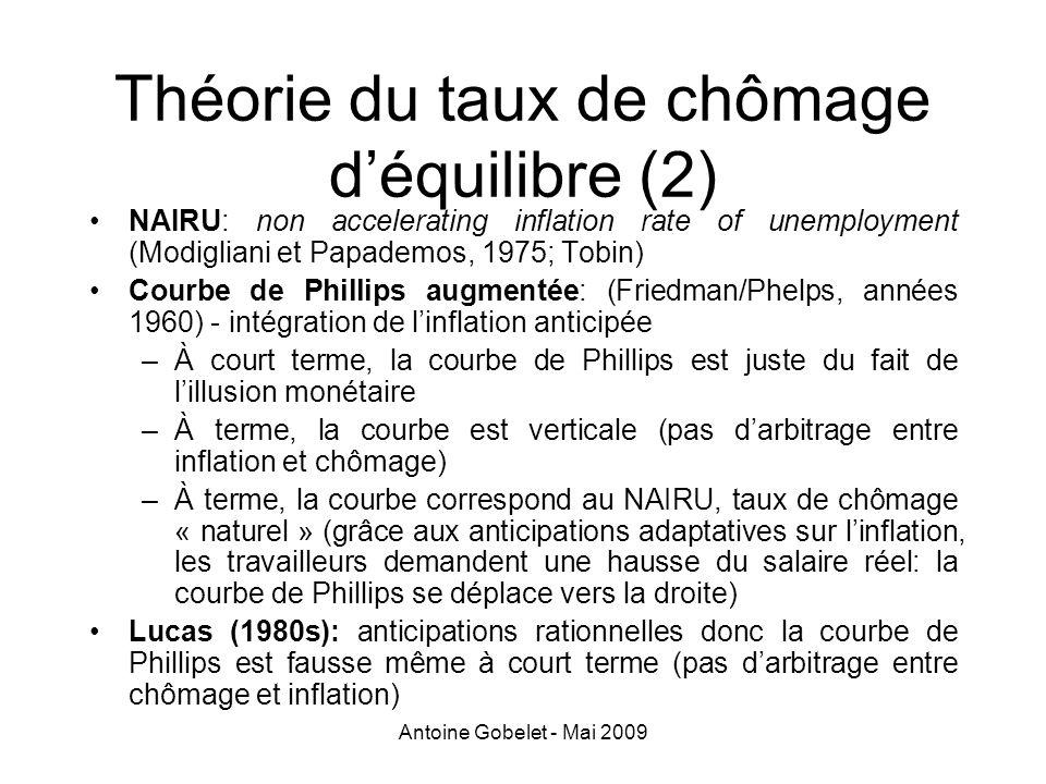 Antoine Gobelet - Mai 2009 Théorie du taux de chômage déquilibre (2) NAIRU: non accelerating inflation rate of unemployment (Modigliani et Papademos,
