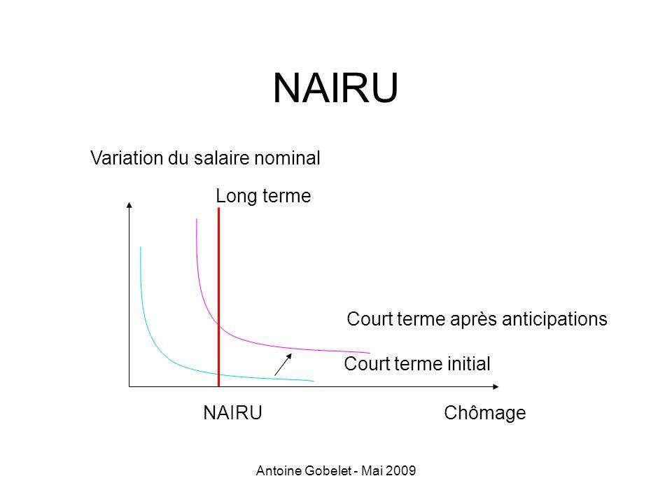 Antoine Gobelet - Mai 2009 NAIRU Variation du salaire nominal ChômageNAIRU Long terme Court terme après anticipations Court terme initial