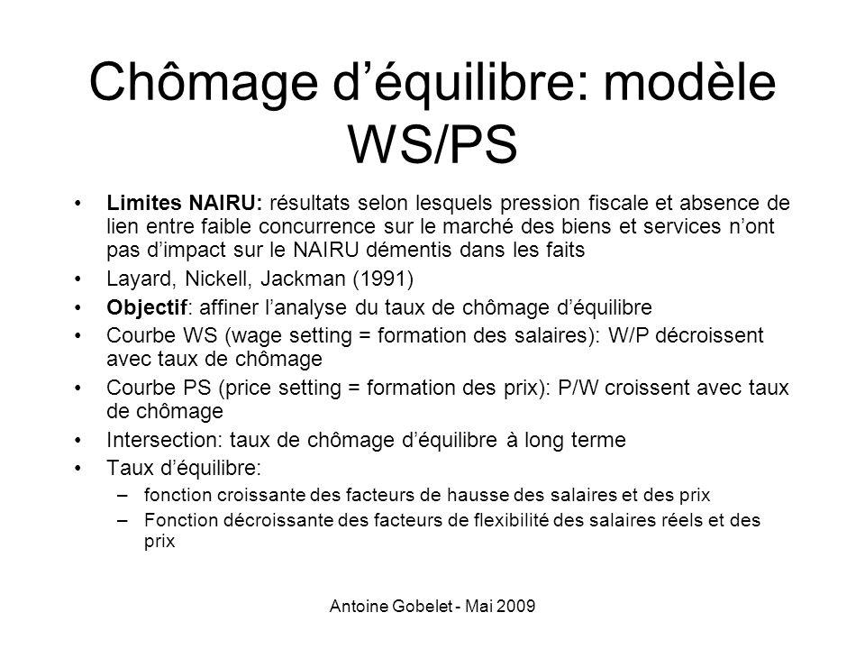 Antoine Gobelet - Mai 2009 Chômage déquilibre: modèle WS/PS Limites NAIRU: résultats selon lesquels pression fiscale et absence de lien entre faible c