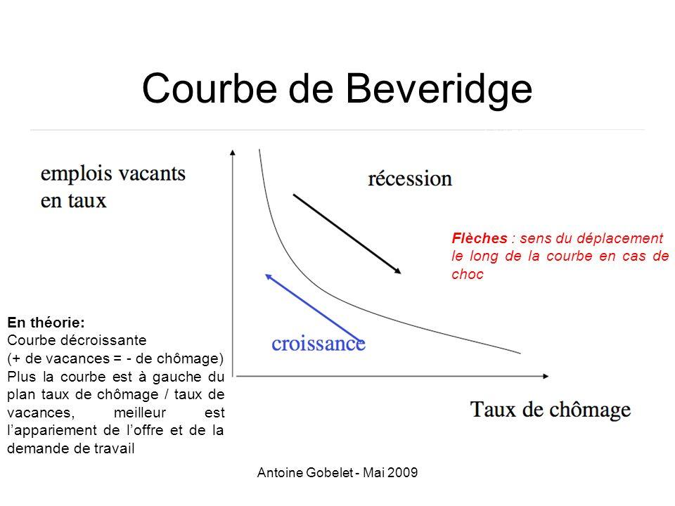 Antoine Gobelet - Mai 2009 Courbe de Beveridge En théorie: Courbe décroissante (+ de vacances = - de chômage) Plus la courbe est à gauche du plan taux
