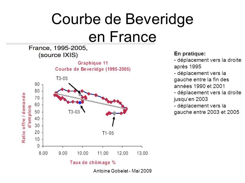 Antoine Gobelet - Mai 2009 Courbe de Beveridge en France En pratique: - déplacement vers la droite après 1995 - déplacement vers la gauche entre la fi