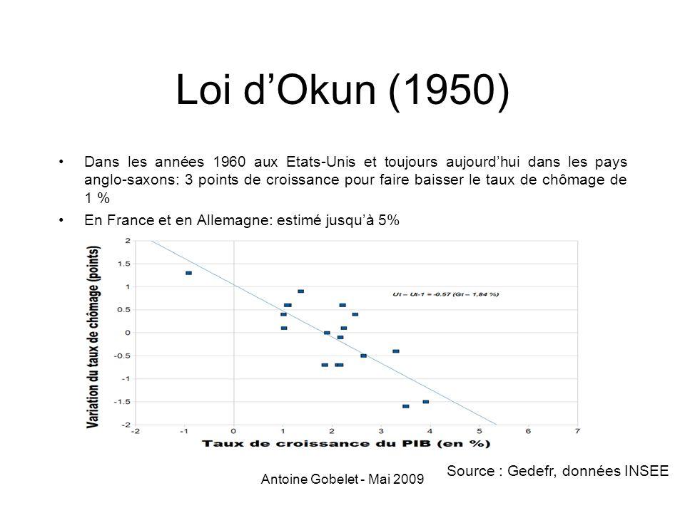 Antoine Gobelet - Mai 2009 Loi dOkun (1950) Dans les années 1960 aux Etats-Unis et toujours aujourdhui dans les pays anglo-saxons: 3 points de croissa