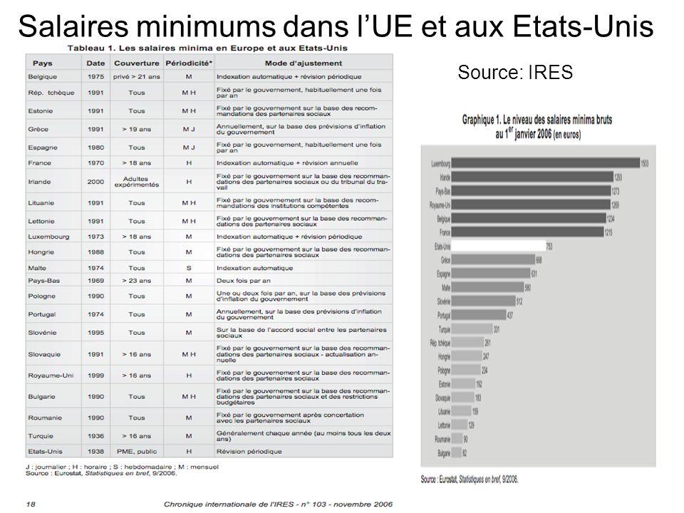 Antoine Gobelet - Mai 2009 Salaires minimums dans lUE et aux Etats-Unis Source: IRES
