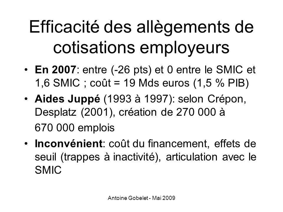 Antoine Gobelet - Mai 2009 Efficacité des allègements de cotisations employeurs En 2007: entre (-26 pts) et 0 entre le SMIC et 1,6 SMIC ; coût = 19 Md