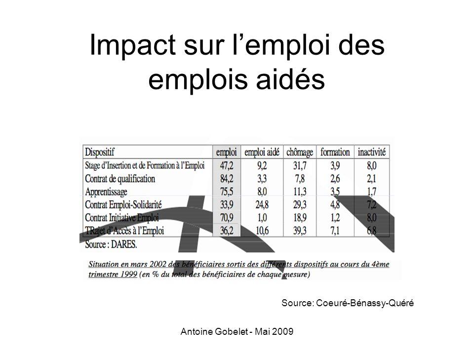 Antoine Gobelet - Mai 2009 Impact sur lemploi des emplois aidés Source: Coeuré-Bénassy-Quéré