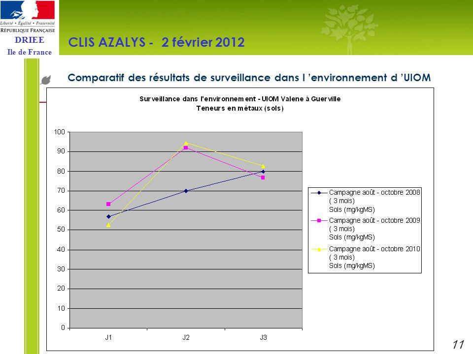 DRIEE Ile de France Comparatif des résultats de surveillance dans l environnement d UIOM CLIS AZALYS - 2 février 2012 11