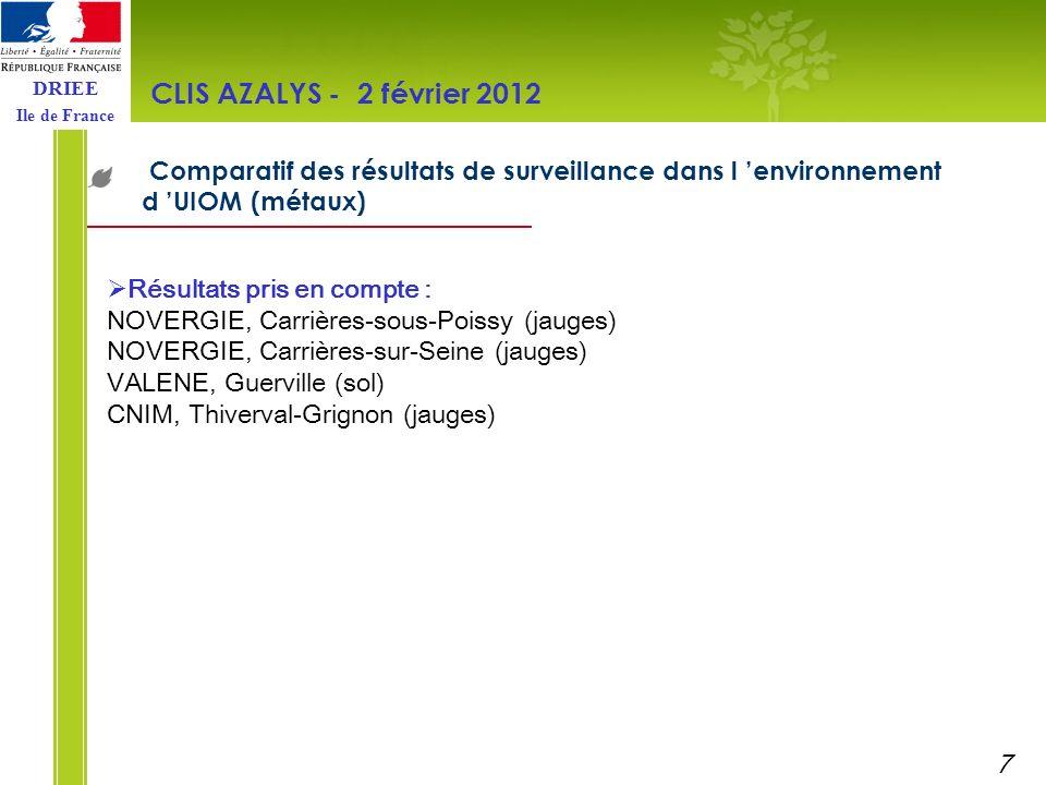 DRIEE Ile de France Comparatif des résultats de surveillance dans l environnement d UIOM (métaux) CLIS AZALYS - 2 février 2012 Résultats pris en compt