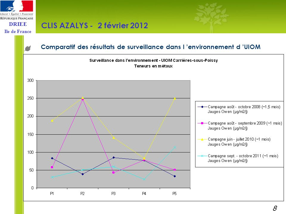 DRIEE Ile de France Comparatif des résultats de surveillance dans l environnement d UIOM CLIS AZALYS - 2 février 2012 8