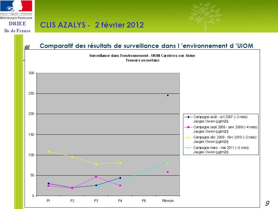 DRIEE Ile de France Comparatif des résultats de surveillance dans l environnement d UIOM CLIS AZALYS - 2 février 2012 10