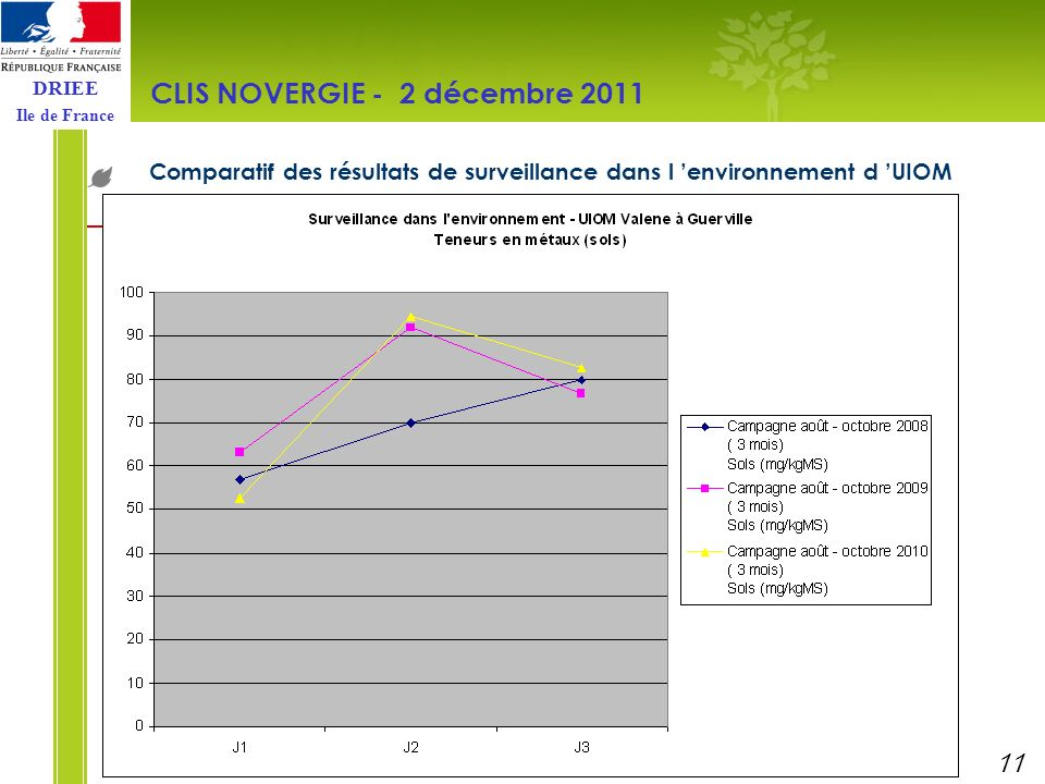 DRIEE Ile de France Comparatif des résultats de surveillance dans l environnement d UIOM CLIS NOVERGIE - 2 décembre 2011 11