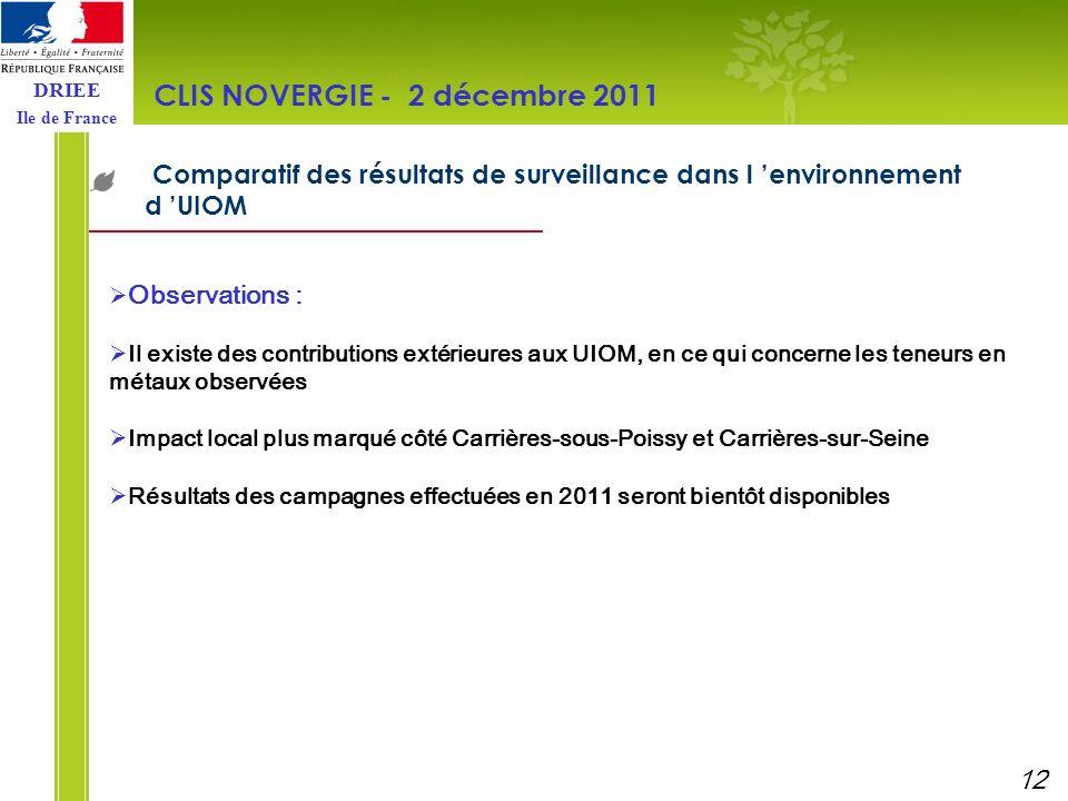DRIEE Ile de France Comparatif des résultats de surveillance dans l environnement d UIOM CLIS NOVERGIE - 2 décembre 2011 Observations : Il existe des
