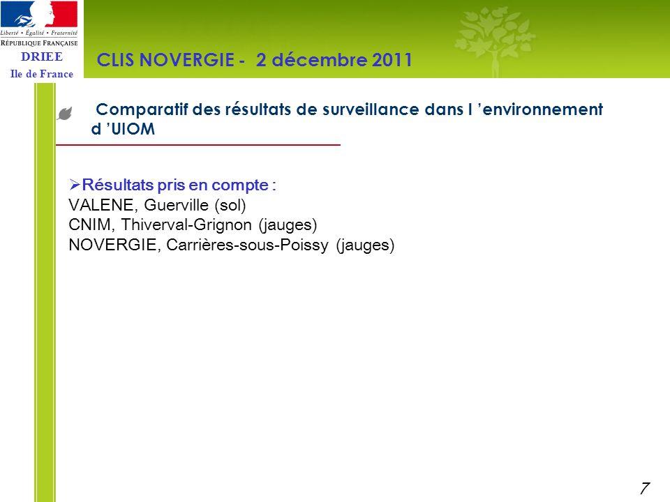 DRIEE Ile de France Comparatif des résultats de surveillance dans l environnement d UIOM CLIS NOVERGIE - 2 décembre 2011 Résultats pris en compte : VA