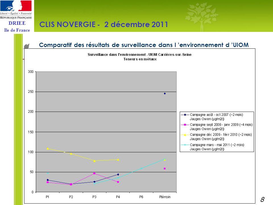 DRIEE Ile de France Comparatif des résultats de surveillance dans l environnement d UIOM CLIS NOVERGIE - 2 décembre 2011 9