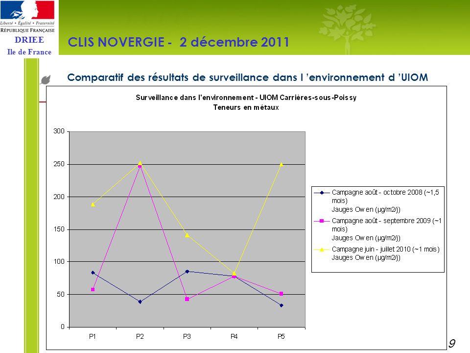 DRIEE Ile de France Comparatif des résultats de surveillance dans l environnement d UIOM CLIS NOVERGIE - 2 décembre 2011 10
