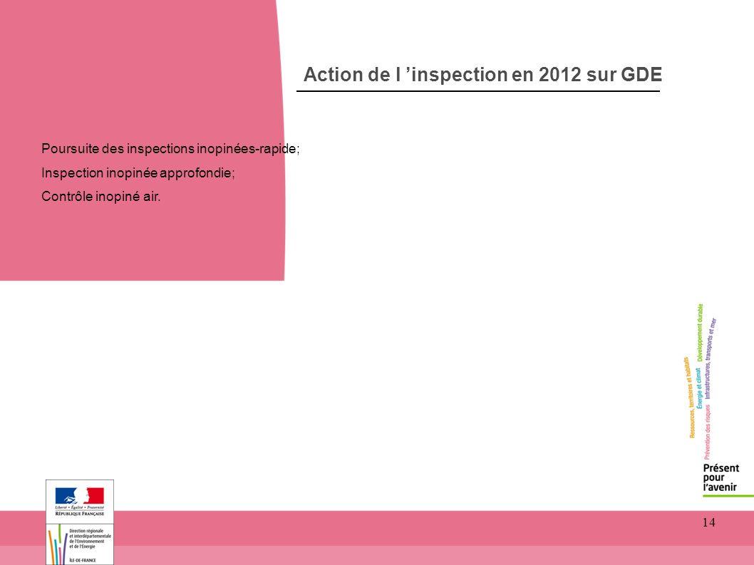 14 Action de l inspection en 2012 sur GDE Poursuite des inspections inopinées-rapide; Inspection inopinée approfondie; Contrôle inopiné air.